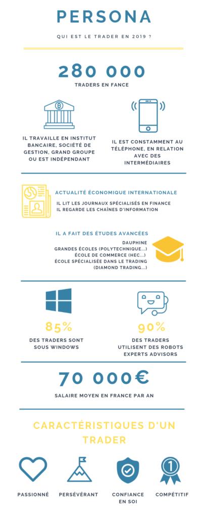 le trader contemporain - Infographie