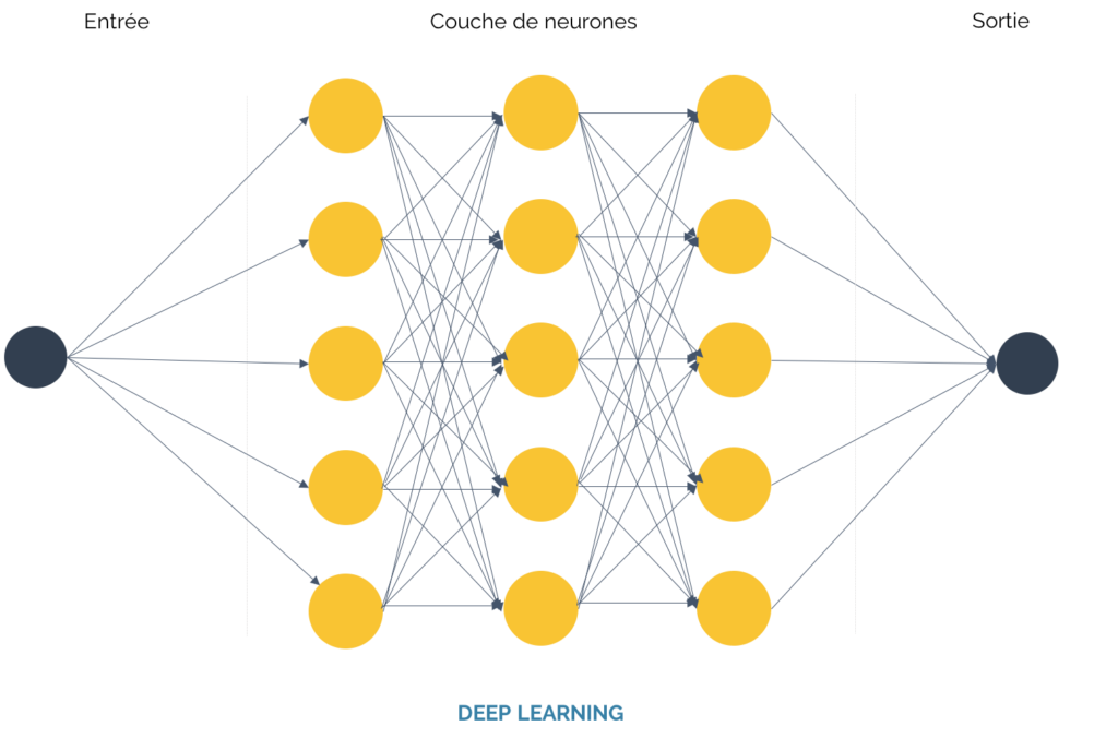 fonctionnement deep learning