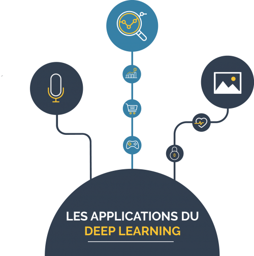application deep learning